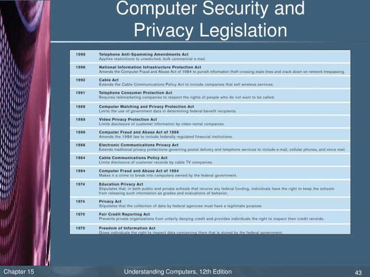 Computer Security and