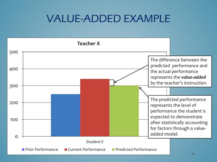 Value-Added Example