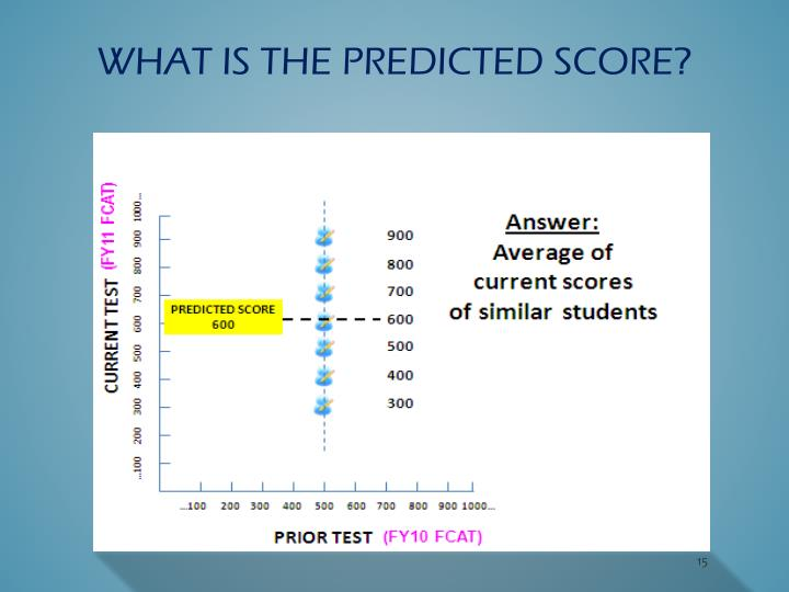 What is the predicted score?