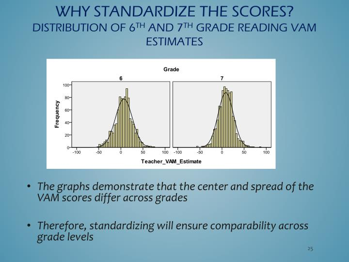 Why Standardize the scores?