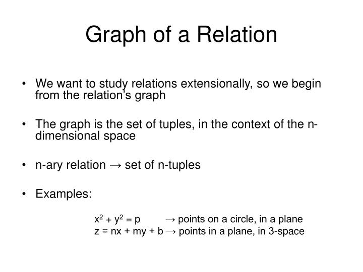 Graph of a relation