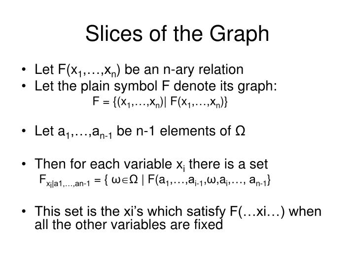 Slices of the Graph