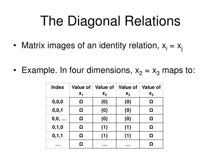 The Diagonal Relations