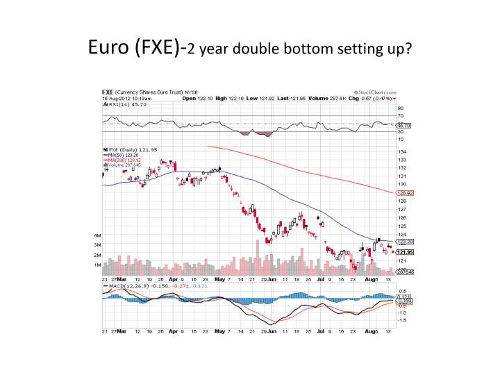 Euro (FXE)-