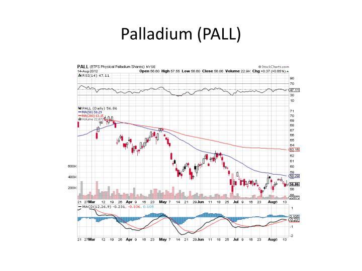 Palladium (PALL)