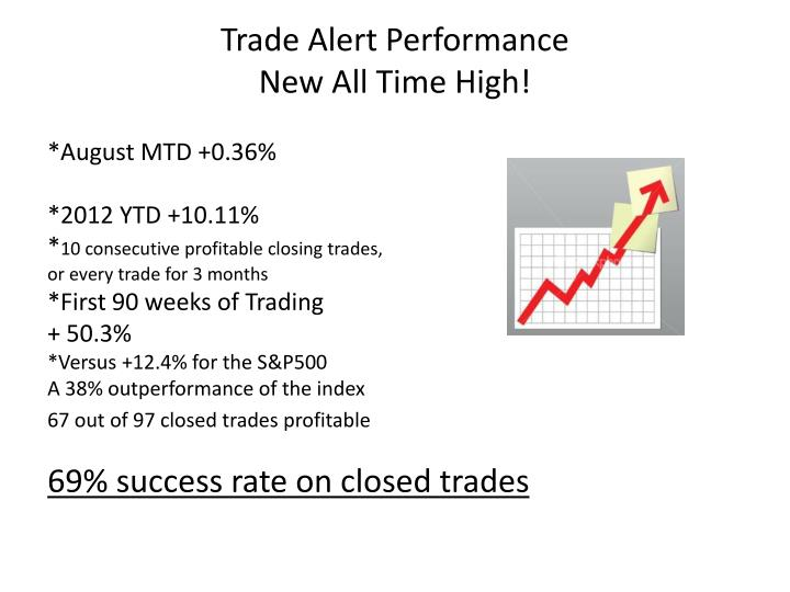 Trade Alert Performance
