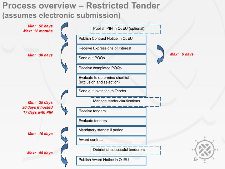 Process overview – Restricted Tender