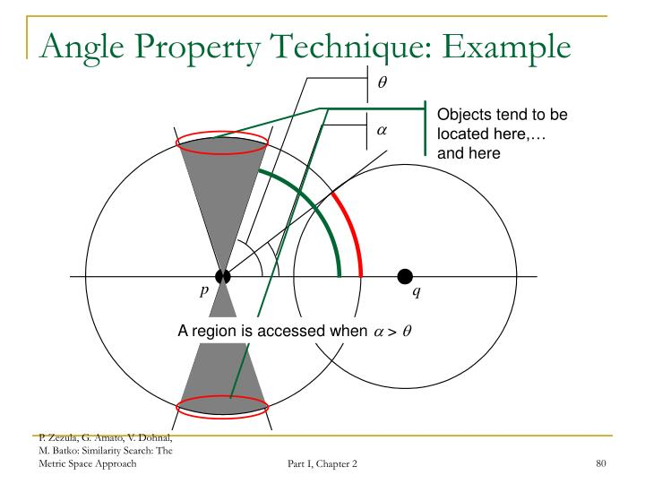 Angle Property Technique: Example