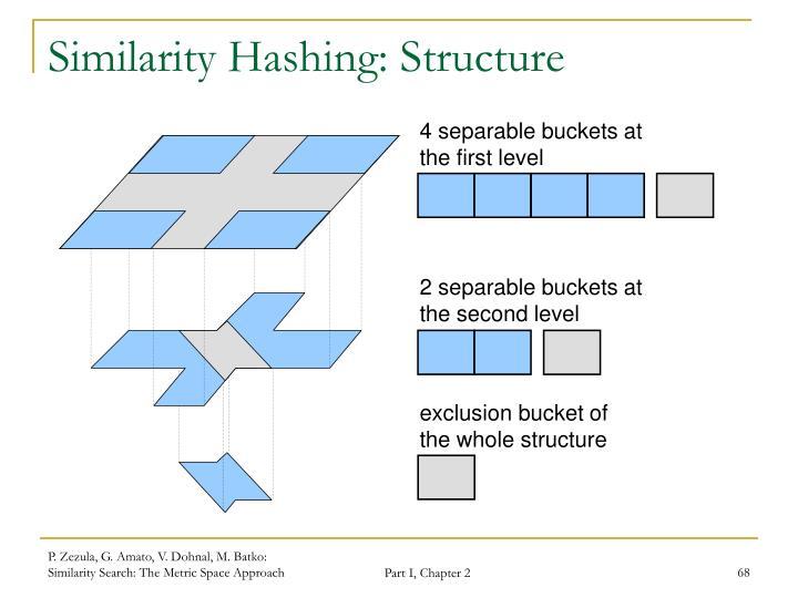 Similarity Hashing: Structure