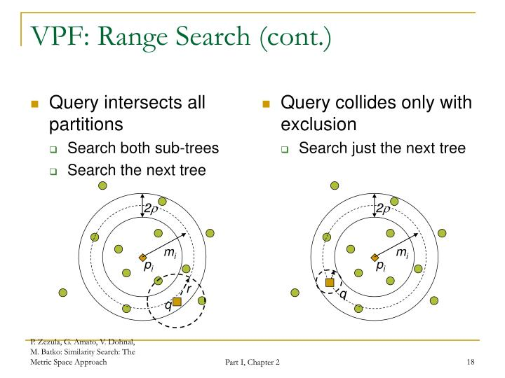 Query intersects all partitions