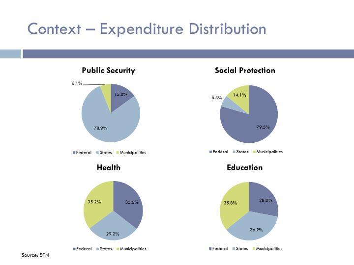 Context – Expenditure Distribution