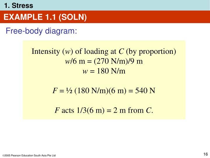 Intensity (