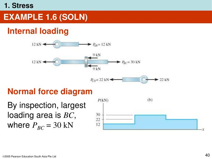 EXAMPLE 1.6 (SOLN)