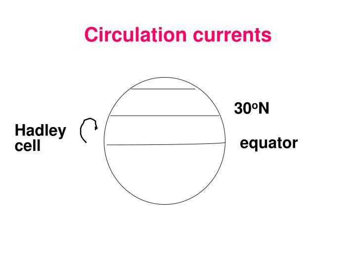 Circulation currents