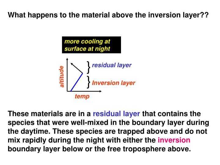 What happens to the material above the inversion layer??
