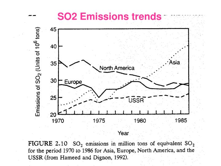 SO2 Emissions trends