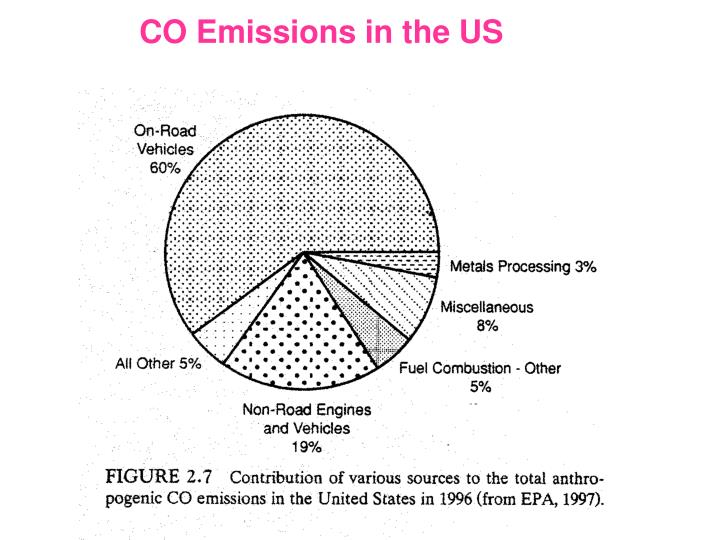 CO Emissions in the US