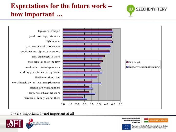 Expectations for the future work – how important …