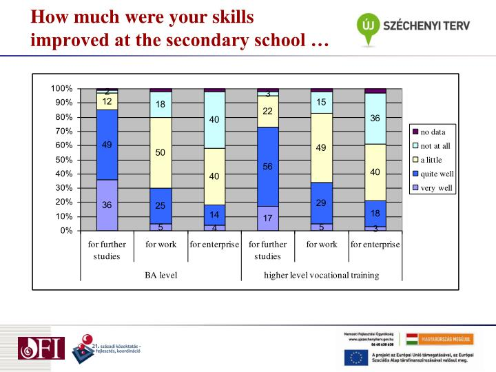 How much were your skills improved at the secondary school …