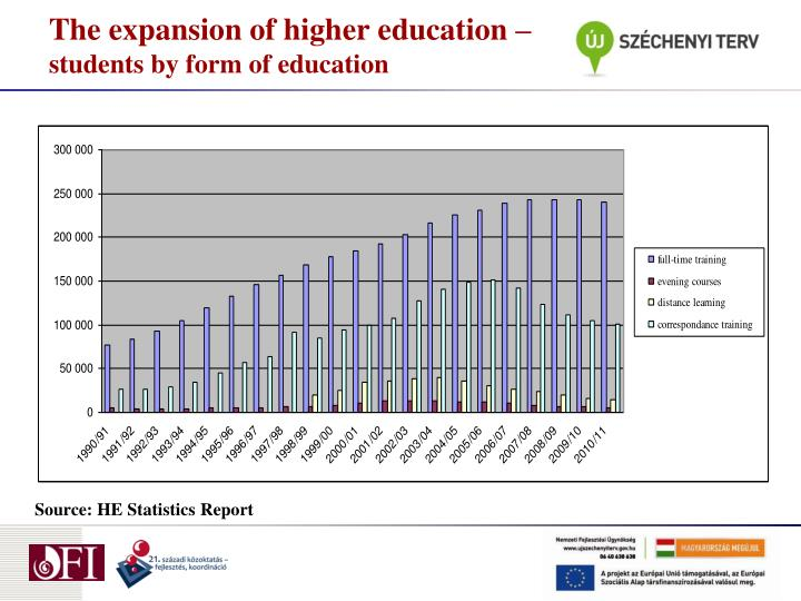 The expansion of higher education students by form of education