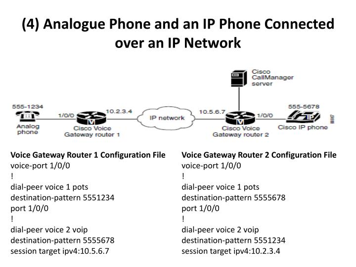 (4) Analogue Phone and an IP Phone Connected over an IP Network
