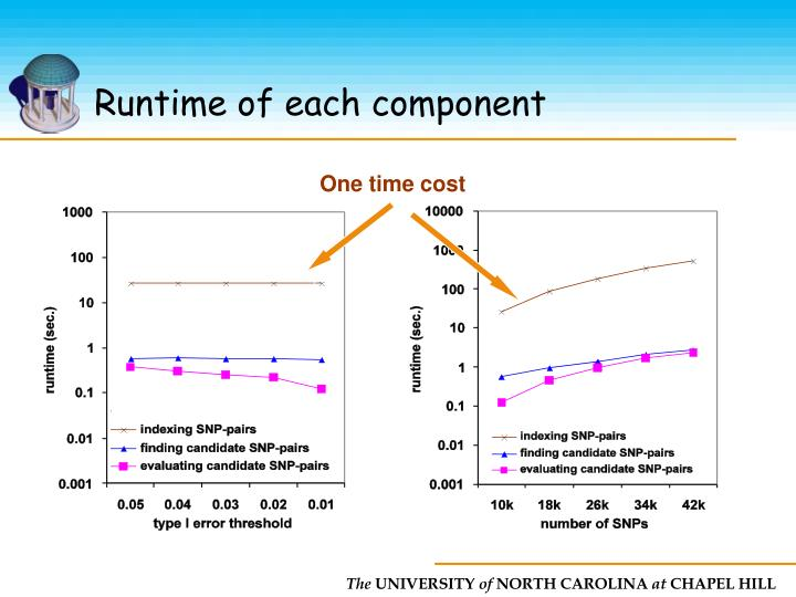 Runtime of each component