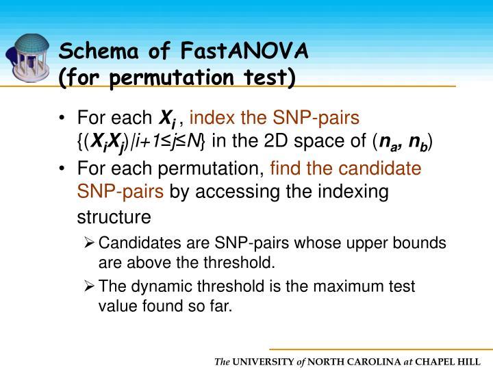 Schema of FastANOVA