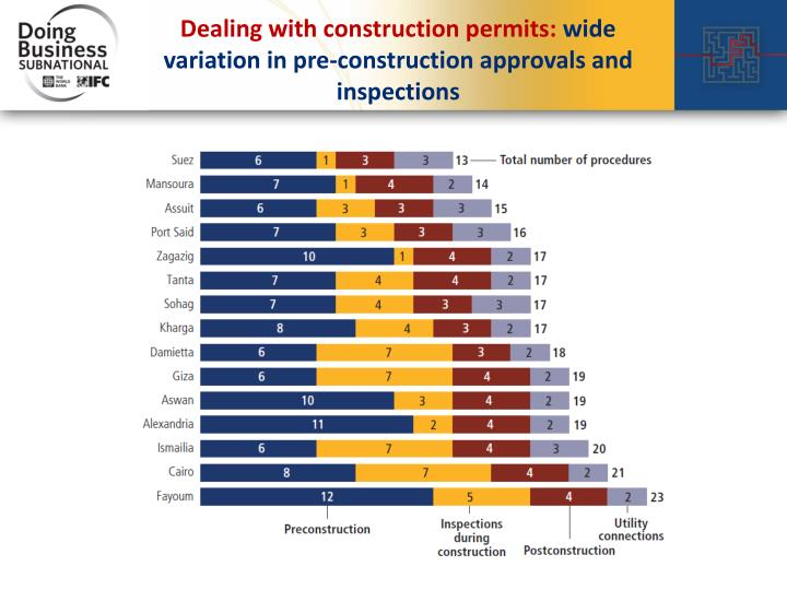 Dealing with construction permits: