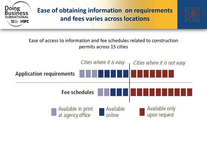 Ease of obtaining information  on requirements and fees varies across locations