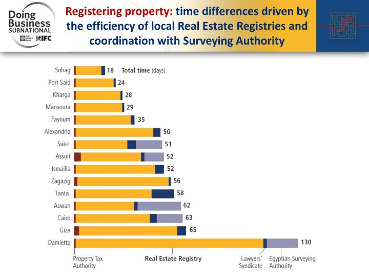 Registering property: