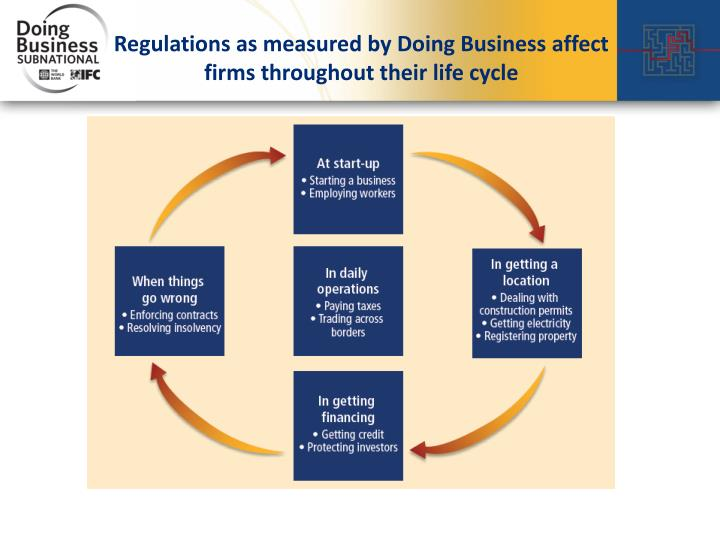Regulations as measured by Doing Business affect firms throughout their life cycle