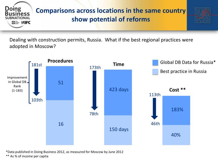 Comparisons across locations in the same country show potential of reforms