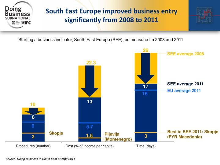 South East Europe improved business entry significantly from 2008 to
