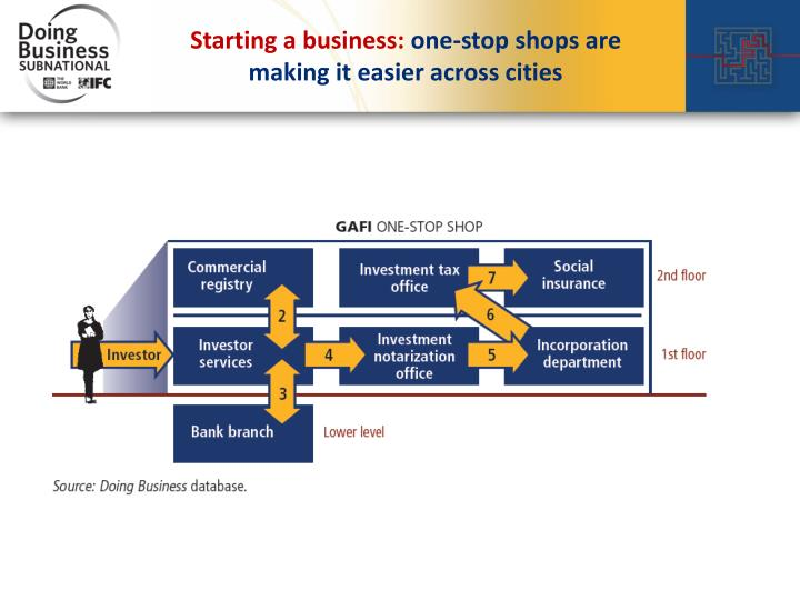Starting a business: