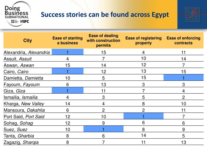 Success stories can be found across Egypt