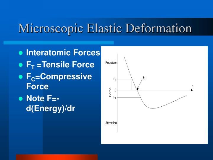 Microscopic Elastic Deformation
