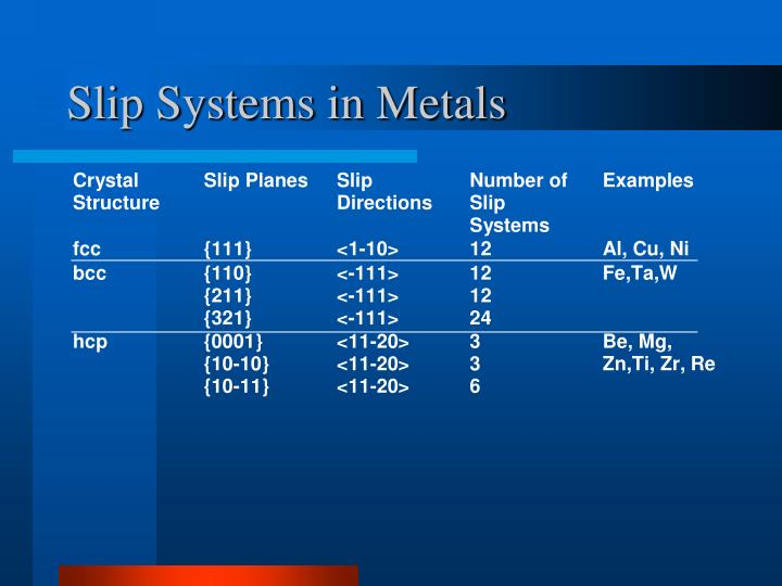 Slip Systems in Metals