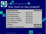 how much on new projects