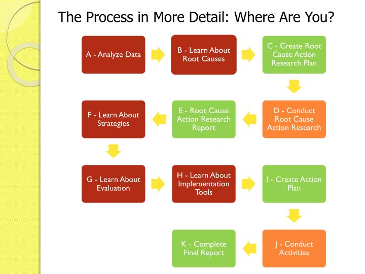 The Process in More Detail: Where Are You?