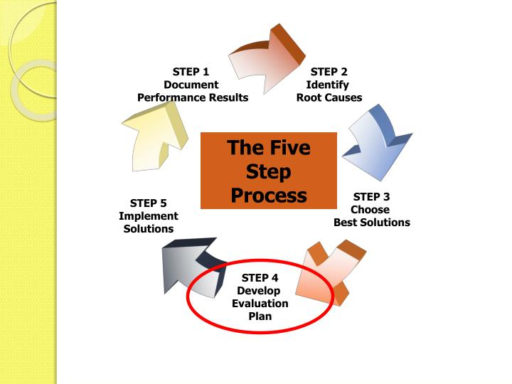 The Five Step Process