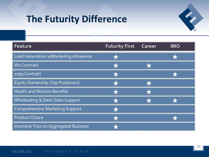 The Futurity Difference