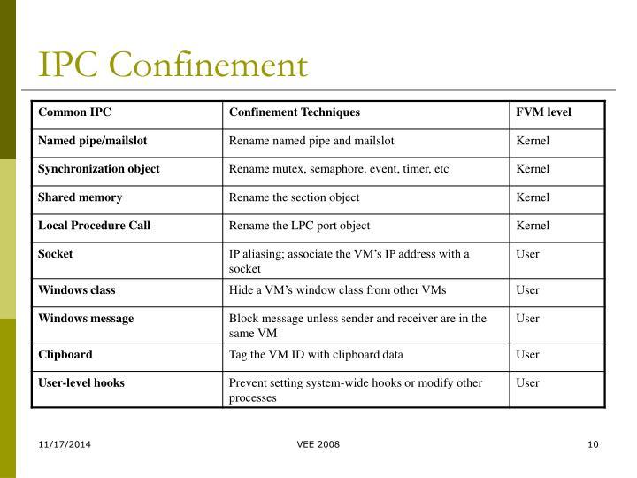IPC Confinement