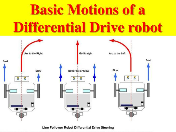 Basic Motions of a Differential Drive robot