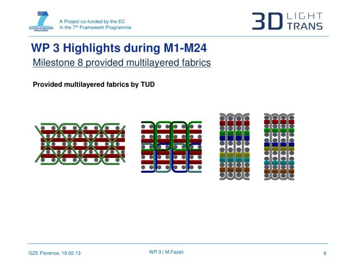 WP 3 Highlights during M1-M24