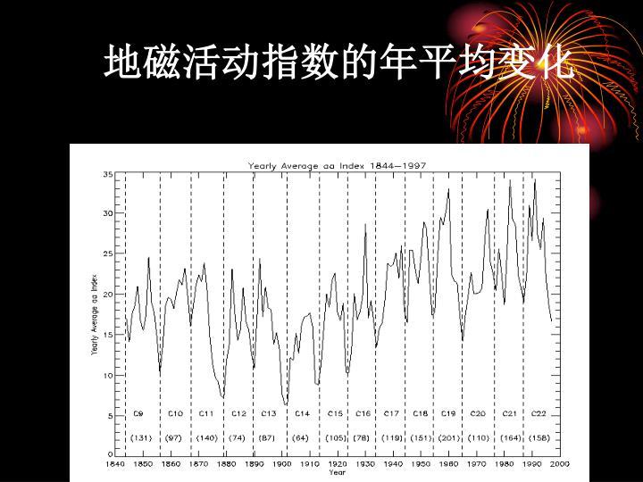 地磁活动指数的年平均变化