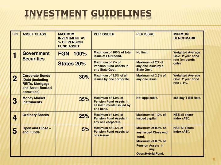 Investment Guidelines