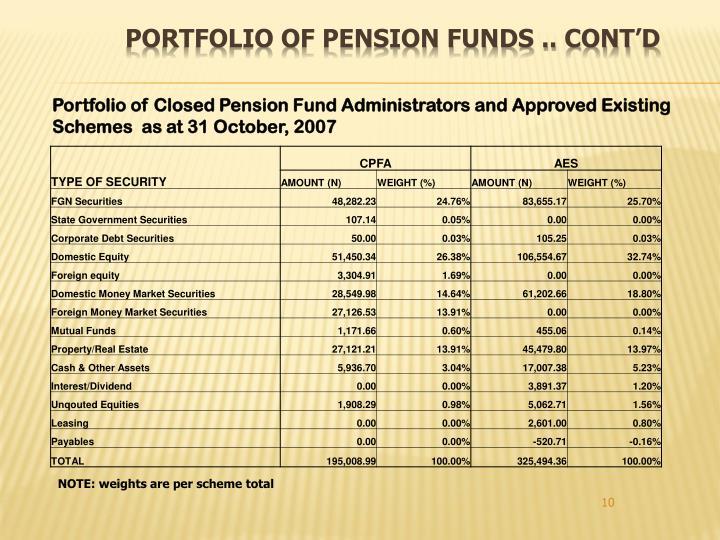 Portfolio of Pension Funds .. CONT'D