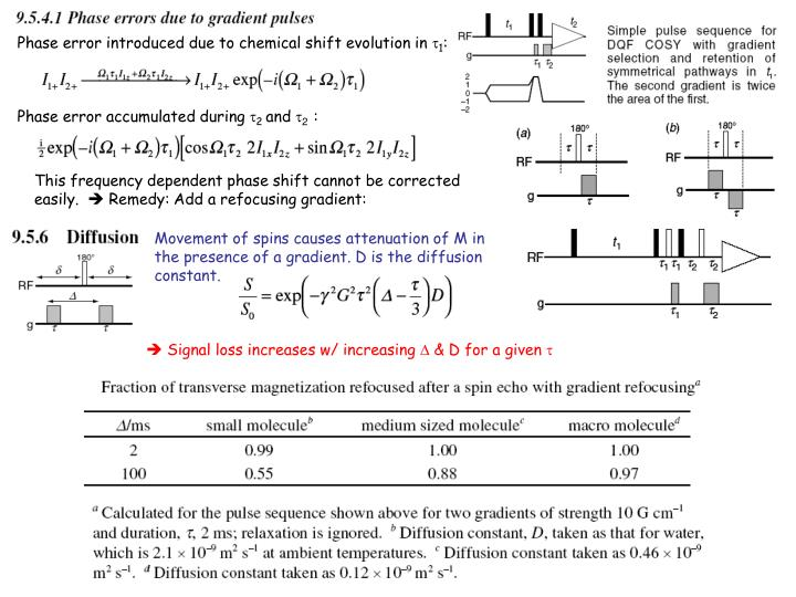 Phase error introduced due to chemical shift evolution in