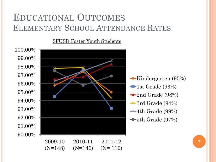 Educational Outcomes