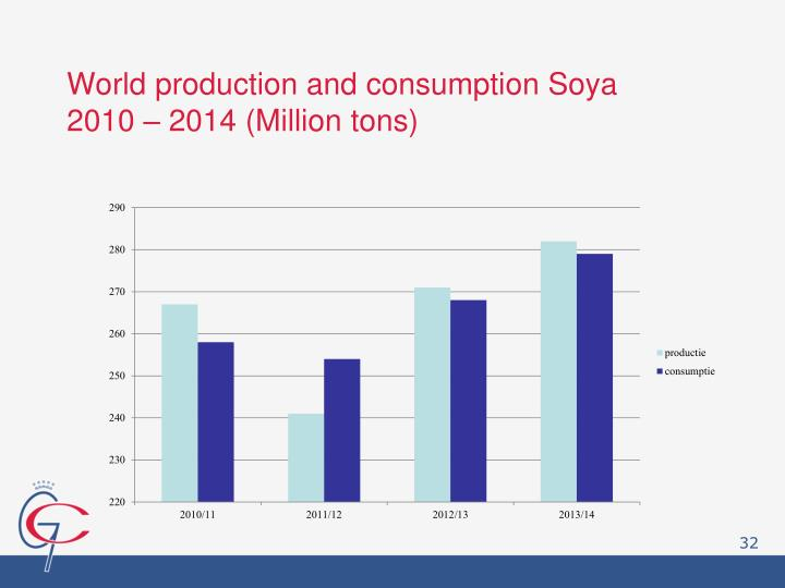 World production and consumption Soya